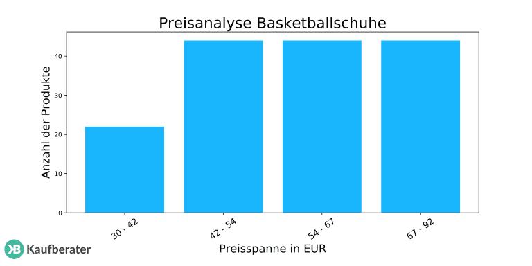 Basketballschuhe: Test & Empfehlungen (0220)
