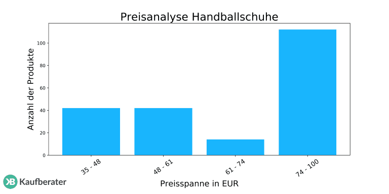 Handballschuhe: Test & Empfehlungen (0220)   FITFORBEACH